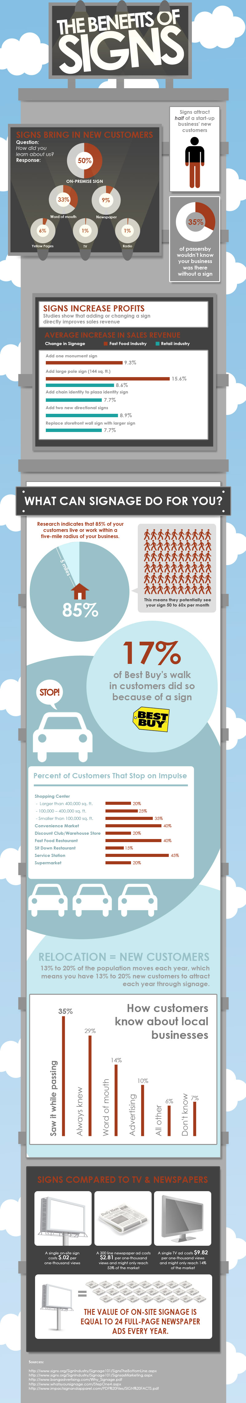 benefit-of-signs-infographic